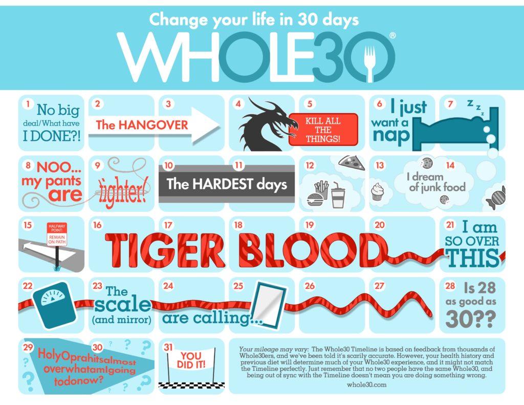 Whole30-Timeline